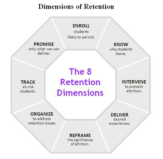 22 Customer Retention Strategies that Work